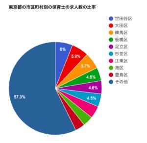 東京都の市区町村別の保育士の求人数の比率