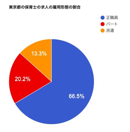 東京都の保育士の求人の雇用形態の割合