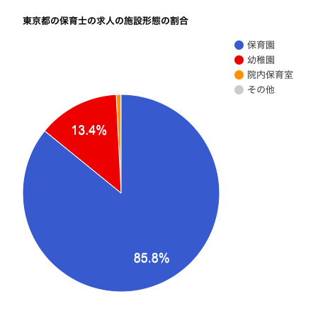 東京都の保育士の求人の施設形態の割合