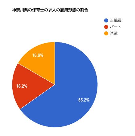 神奈川県の保育士の求人の雇用形態の割合