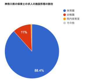 神奈川県の保育士の求人の施設形態の割合を表したグラフになります。