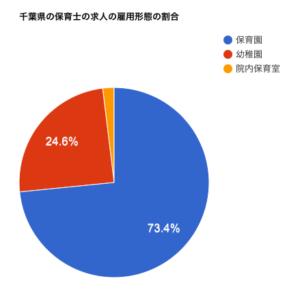 千葉県の保育士の求人の雇用形態の割合