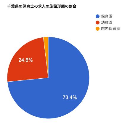 千葉県の保育士の求人の施設形態の割合