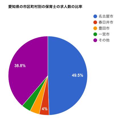 愛知県の市区町村別の保育士の求人数の比率