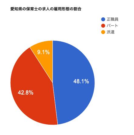 愛知県の保育士の求人の雇用形態の割合