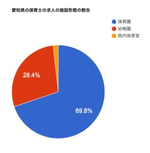 愛知県の保育士の求人の施設形態の割合