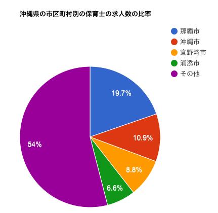 沖縄県の市区町村別の保育士の求人数の比率