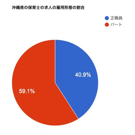沖縄県の保育士の求人の雇用形態の割合