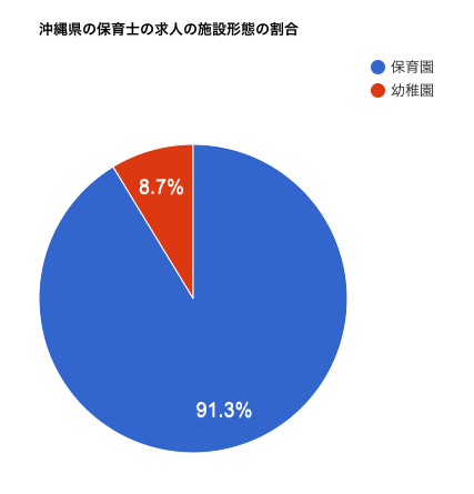沖縄県の保育士の求人の施設形態の割合