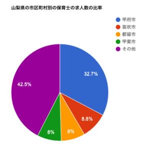 山梨県の市区町村別の保育士の求人数の比率