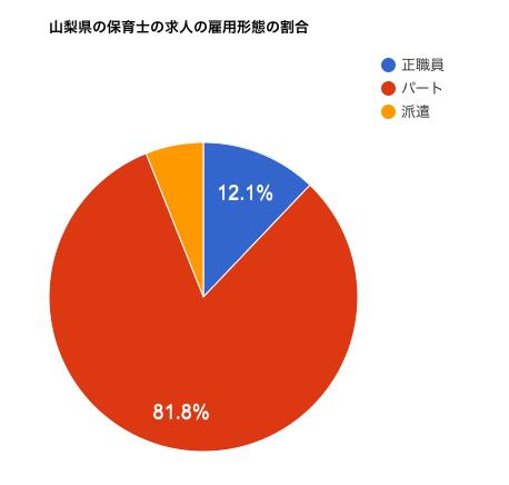 山梨県の保育士の求人の雇用形態の割合