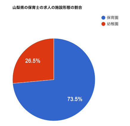 山梨県の保育士の求人の施設形態の割合