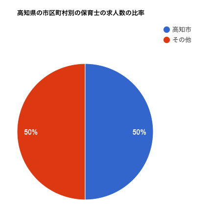 高知県の市区町村別の保育士の求人数の比率