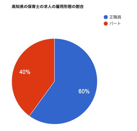 高知県の保育士の求人の雇用形態の割合