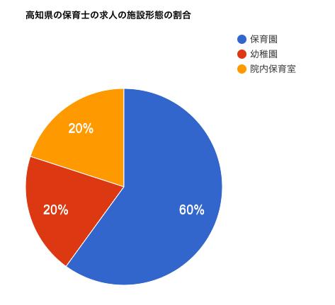 高知県の保育士の求人の施設形態の割合