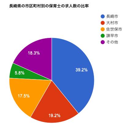 長崎県の市区町村別の保育士の求人数の比率