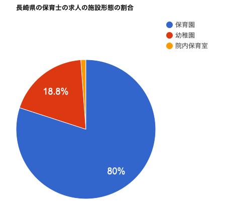 長崎県の保育士の求人の施設形態の割合