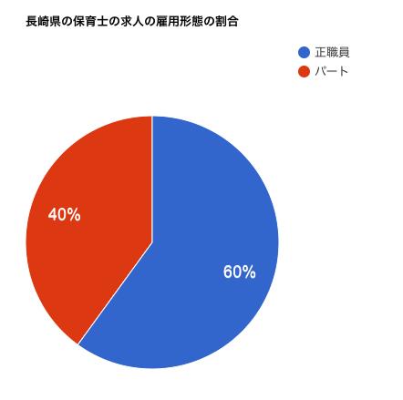 長崎県の保育士の求人の雇用形態の割合