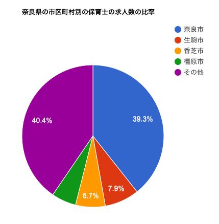 奈良県の市区町村別の保育士の求人数の比率