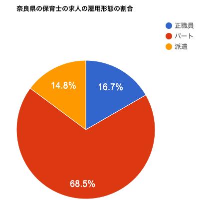 奈良県の保育士の求人の雇用形態の割合