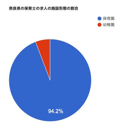 奈良県の保育士の求人の施設形態の割合