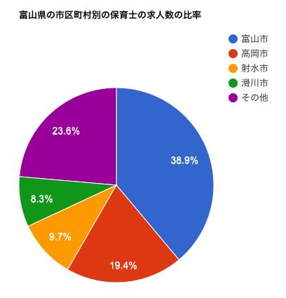 富山県の市区町村別の保育士の求人数の比率