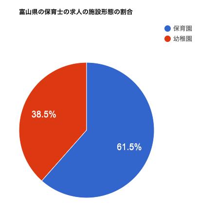富山県の保育士の求人の施設形態の割合