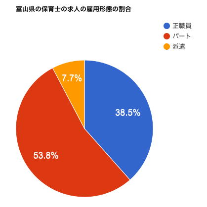 富山県の保育士の求人の雇用形態の割合