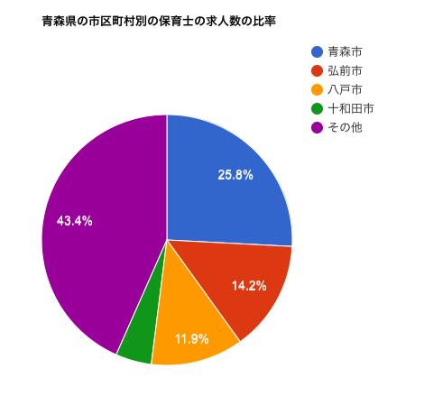 青森県の市区町村別の保育士の求人数の比率