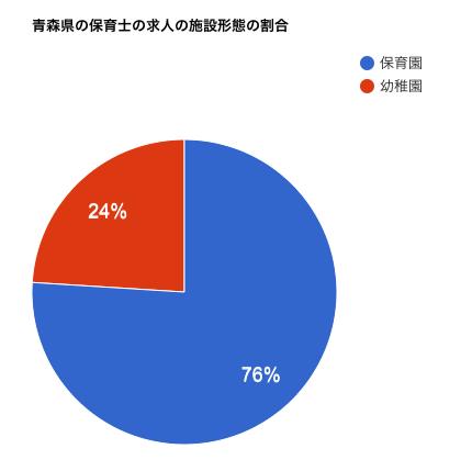 青森県の保育士の求人の施設形態の割合