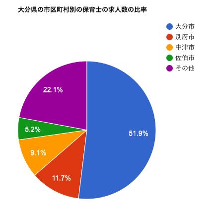 大分県の市区町村別の保育士の求人数の比率