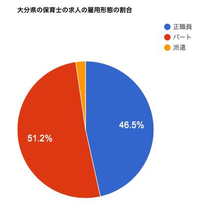 大分県の保育士の求人の雇用形態の割合