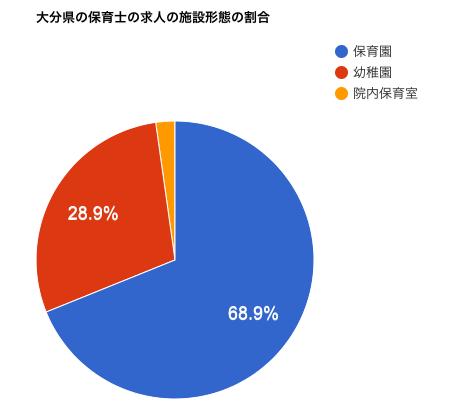大分県の保育士の求人の施設形態の割合
