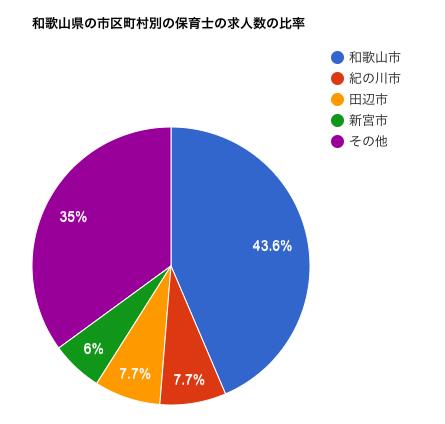和歌山県の市区町村別の保育士の求人数の比率