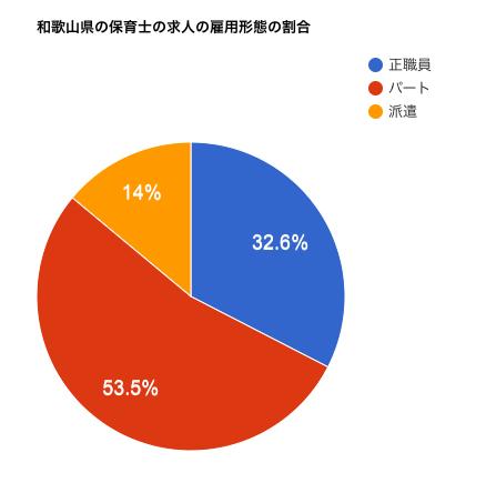 和歌山県の保育士の求人の雇用形態の割合は?