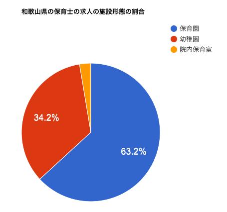 和歌山県の保育士の求人の施設形態の割合