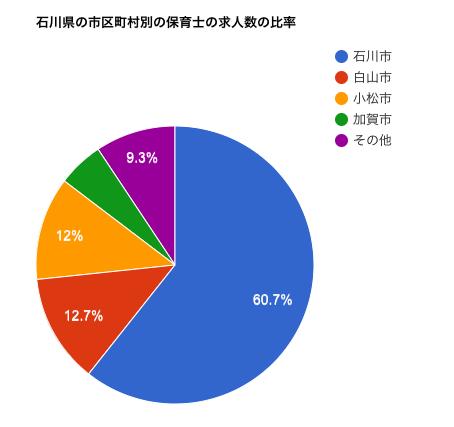 石川県の市区町村別の保育士の求人数の比率