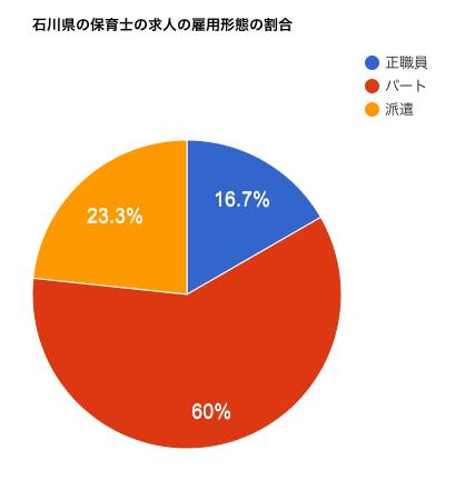 石川県の保育士の求人の雇用形態の割合