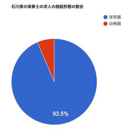 石川県の保育士の求人の施設形態の割合