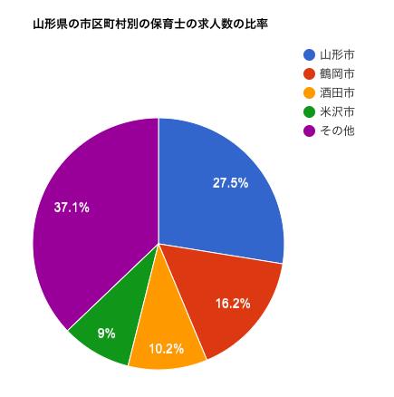 山形県の市区町村別の保育士の求人数の比率