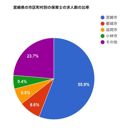 宮崎県の市区町村別の保育士の求人数の比率