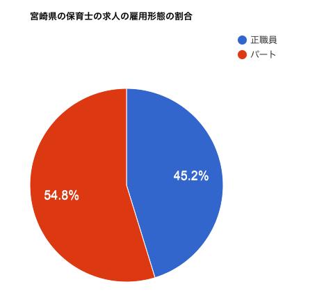 宮崎県の保育士の求人の雇用形態の割合