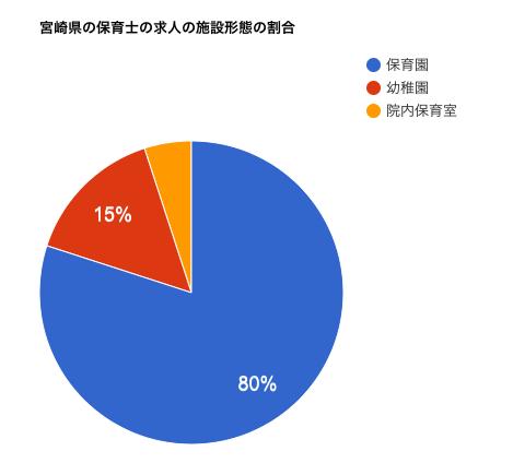 宮崎県の保育士の求人の施設形態の割合