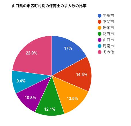 山口県の市区町村別の保育士の求人数の比率