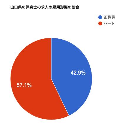 山口県の保育士の求人の雇用形態の割合