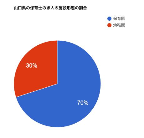 山口県の保育士の求人の施設形態の割合