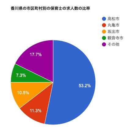 香川県の市区町村別の保育士の求人数の比率