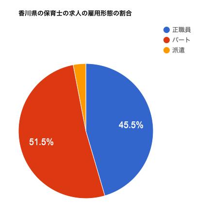 香川県の保育士の求人の雇用形態の割合