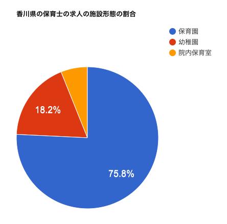 香川県の保育士の求人の施設形態の割合