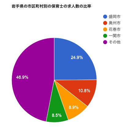 岩手県の市区町村別の保育士の求人数の比率